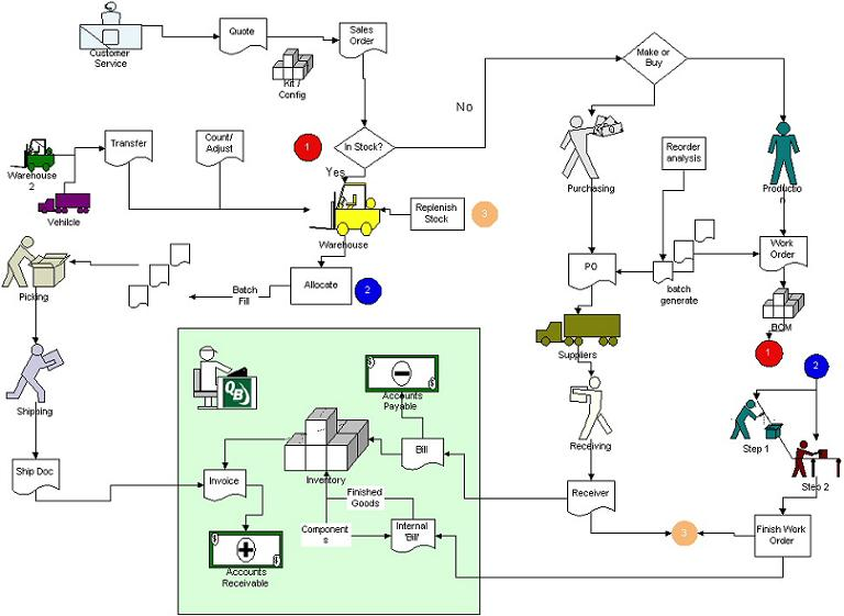 All Orders QuickBooks Add on Work Flow Diagram